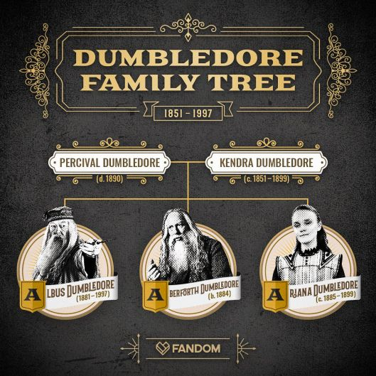 Dumbledore Family